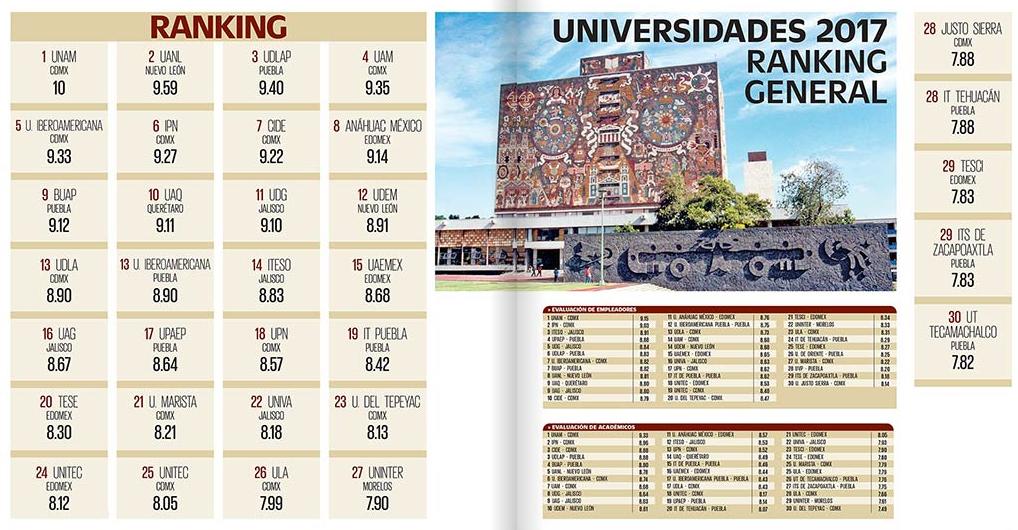 CIDE, la mejor en Economía: ranking universidades 2017