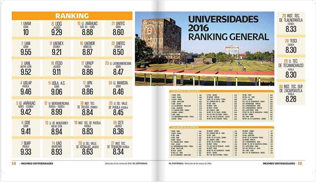 Ranking: Las Mejores Universidades de 2016 en México