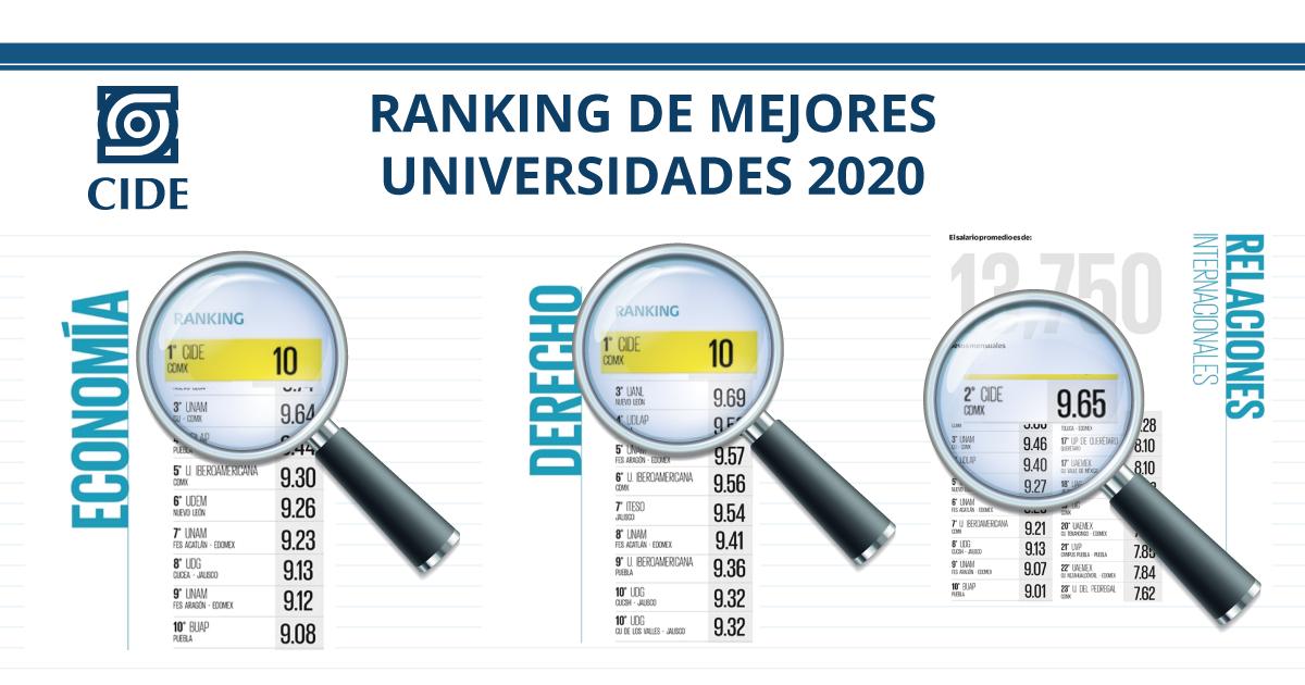 CIDE, la mejor universidad para estudiar Economía y Derecho; la segunda en Relaciones Internacionales