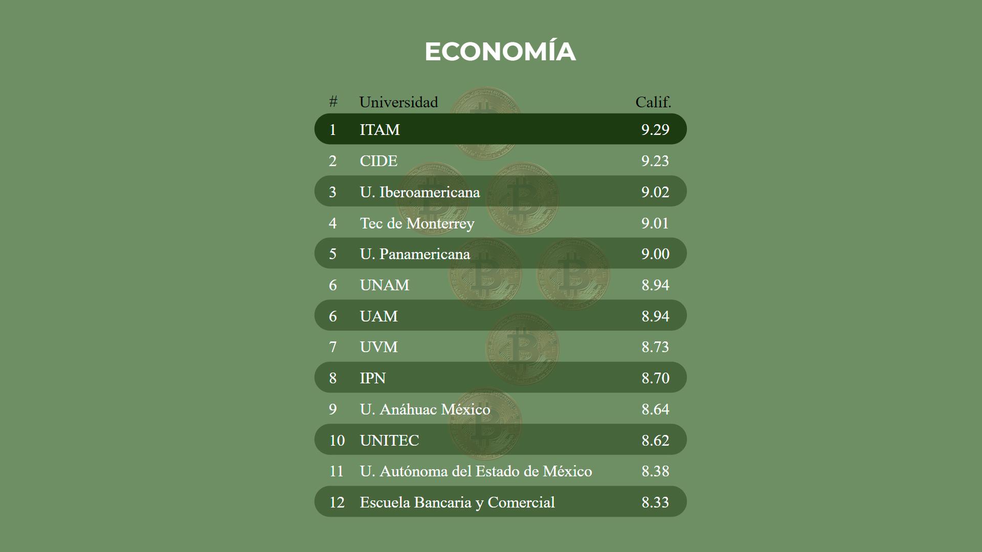 Licenciatura en Economía del CIDE ocupa segundo lugar en ranking de Reforma